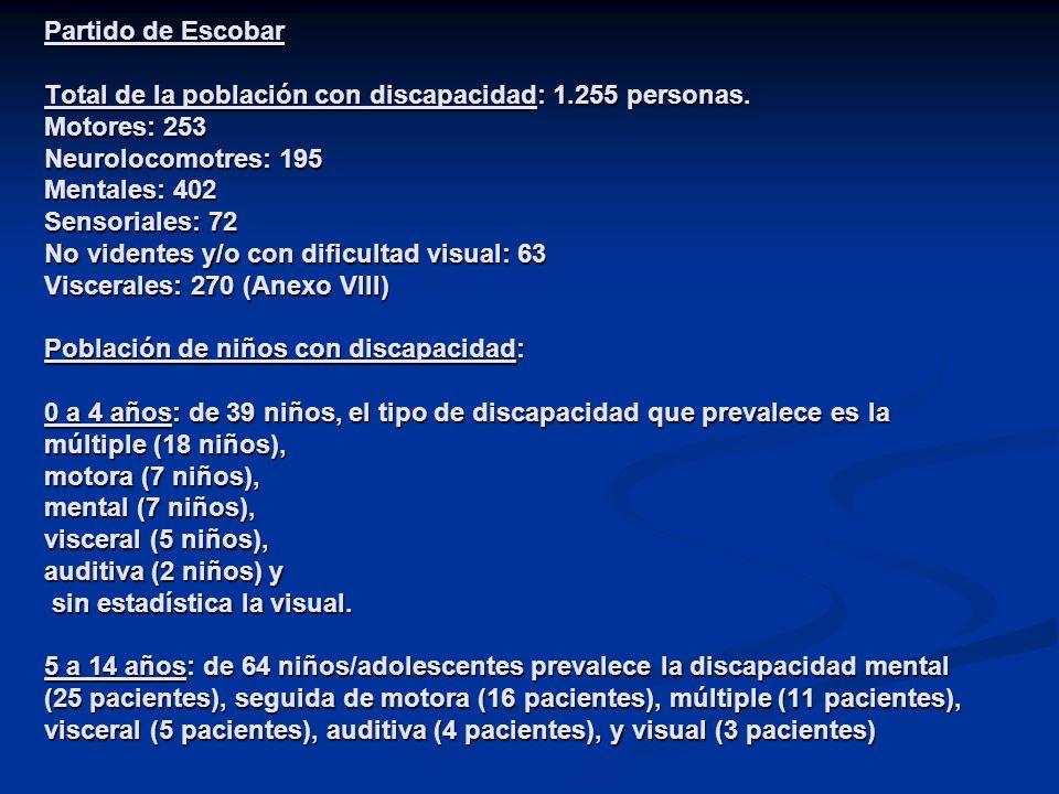Partido de Escobar Total de la población con discapacidad: 1.255 personas. Motores: 253 Neurolocomotres: 195 Mentales: 402 Sensoriales: 72 No videntes