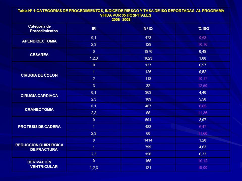 Tabla Nº 1:CATEGORIAS DE PROCEDIMIENTOS, INDICE DE RIESGO Y TASA DE ISQ REPORTADAS AL PROGRAMA VIHDA POR 35 HOSPITALES 2006 -2008 Categoría de Procedi