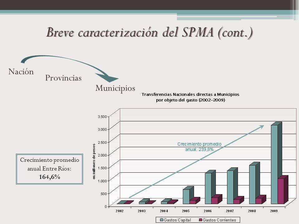 Nación Provincias Municipios Breve caracterización del SPMA (cont.) Crecimiento promedio anual Entre Ríos: 164,6%