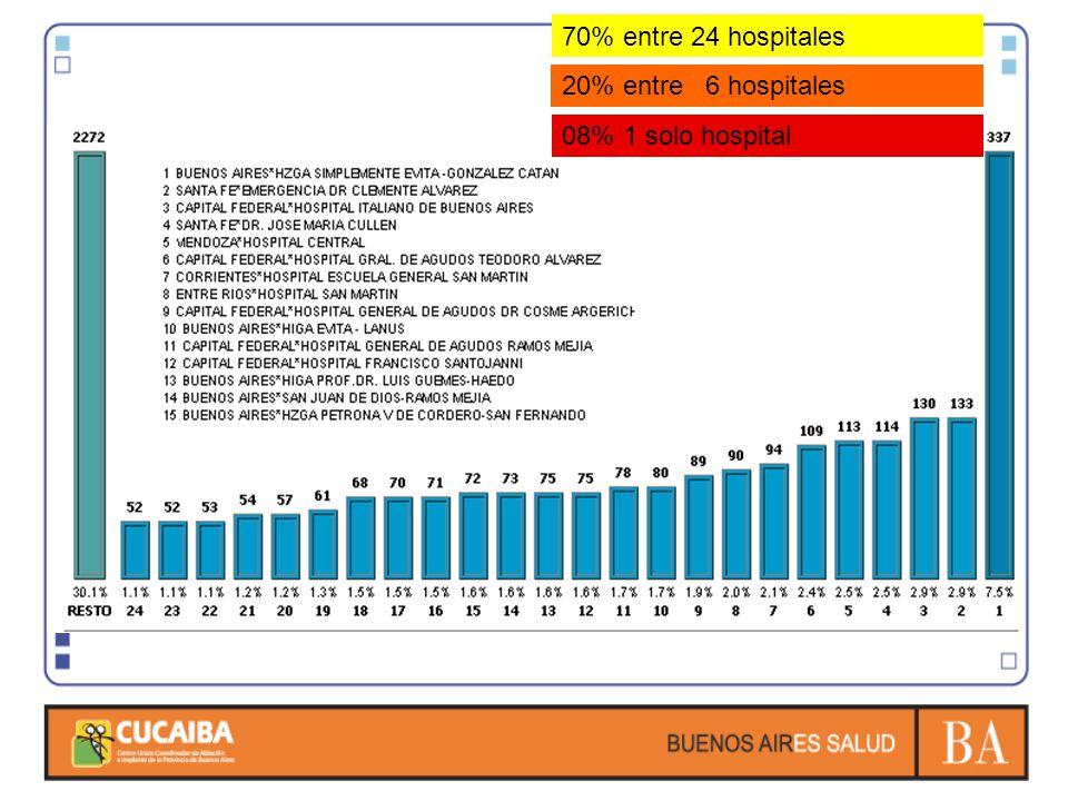 70% entre 24 hospitales 20% entre 6 hospitales 08% 1 solo hospital