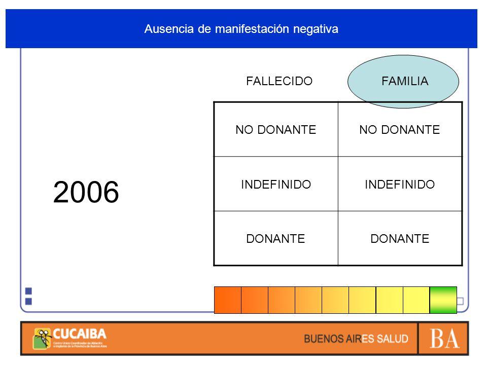 Ausencia de manifestación negativa FALLECIDOFAMILIA NO DONANTE INDEFINIDO DONANTE 2006