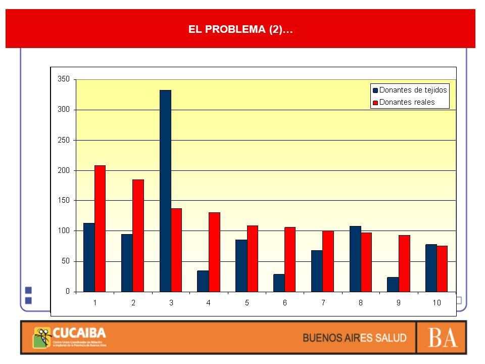 EL PROBLEMA (2)…