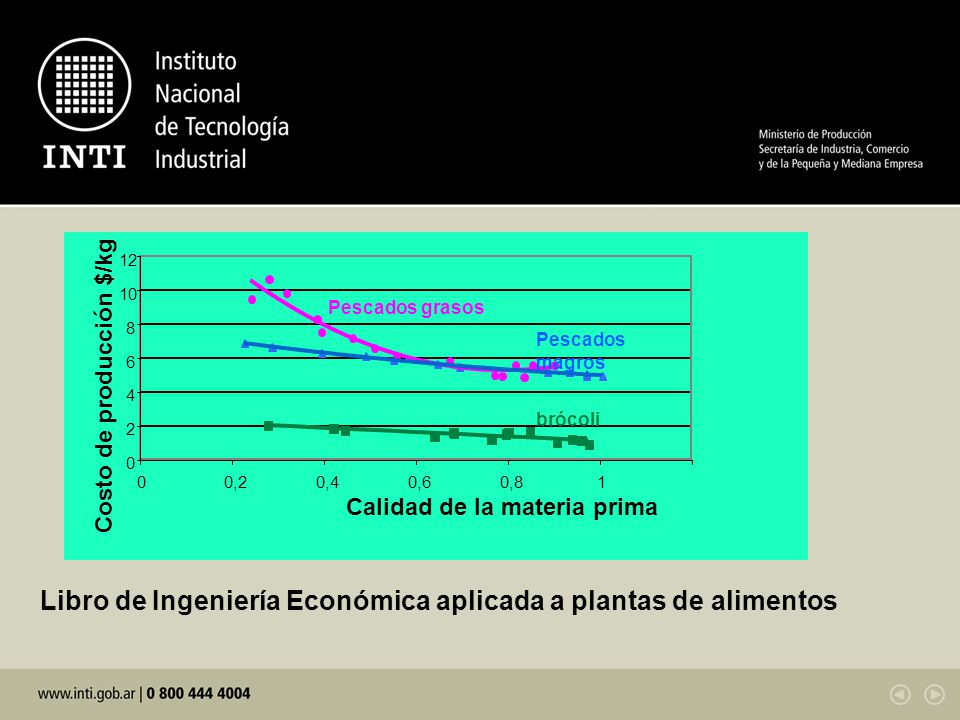Libro de Ingeniería Económica aplicada a plantas de alimentos 0 2 4 6 8 10 12 00,20,40,60,81 Calidad de la materia prima Costo de producción $/kg bróc