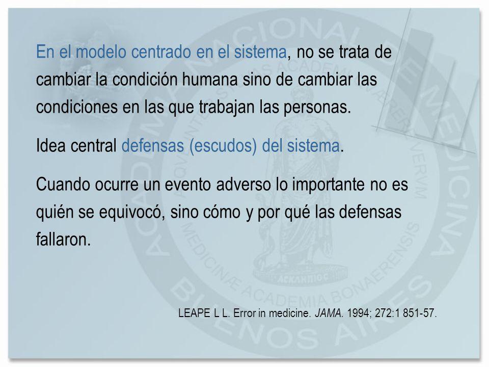 En el modelo centrado en el sistema, no se trata de cambiar la condición humana sino de cambiar las condiciones en las que trabajan las personas. Idea