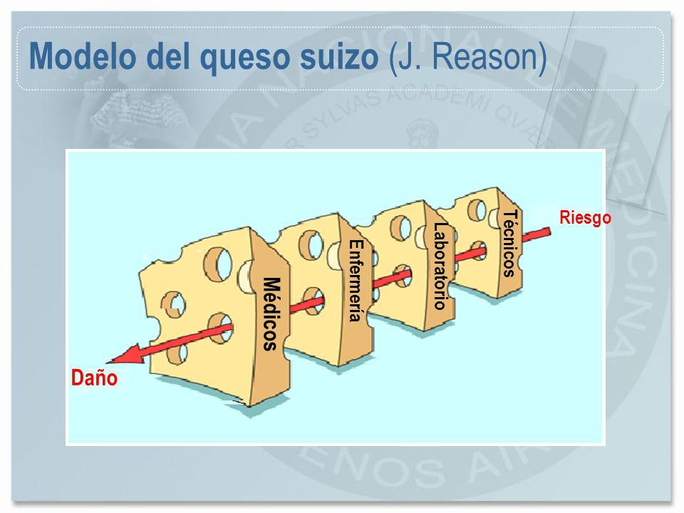 Riesgo Médicos Enfermería Laboratorio Técnicos Daño Modelo del queso suizo (J. Reason)
