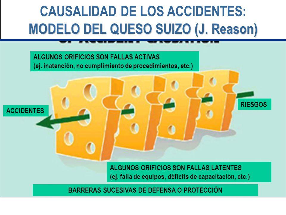MODELO DEL QUESO SUIZO (J. Reason) CAUSALIDAD DE LOS ACCIDENTES: MODELO DEL QUESO SUIZO (J. Reason) ACCIDENTES RIESGOS BARRERAS SUCESIVAS DE DEFENSA O