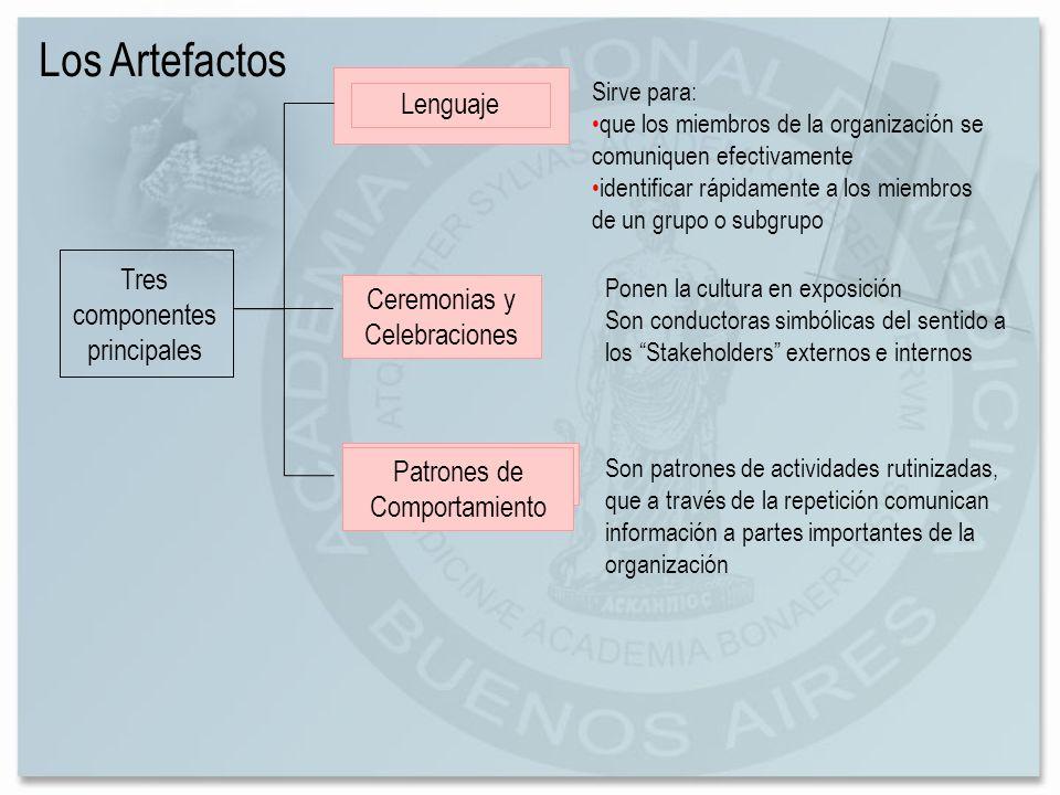 Los Artefactos Ceremonias y Celebraciones Tres componentes principales Lenguaje Patrones de Comportamiento Sirve para: que los miembros de la organiza