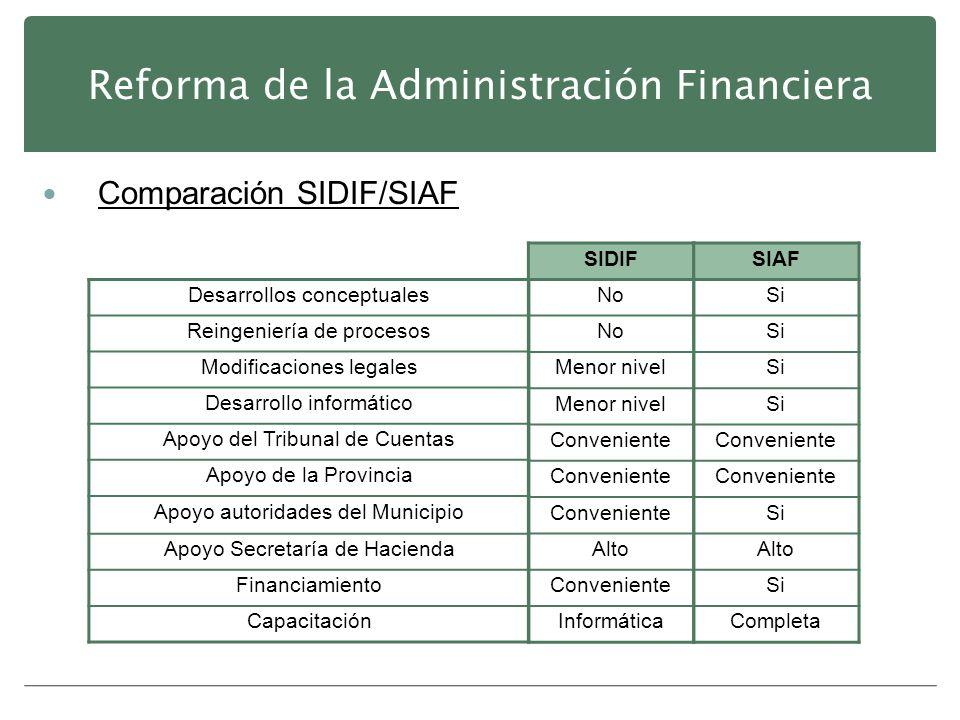 Reforma de la Administración Financiera Comparación SIDIF/SIAF Desarrollos conceptuales Reingeniería de procesos Modificaciones legales Desarrollo inf