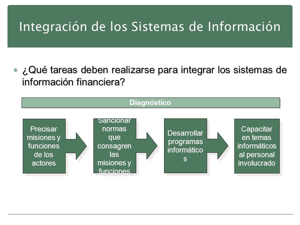 Integración de los Sistemas de Información ¿Qué tareas deben realizarse para integrar los sistemas de información financiera? ¿Qué tareas deben realiz
