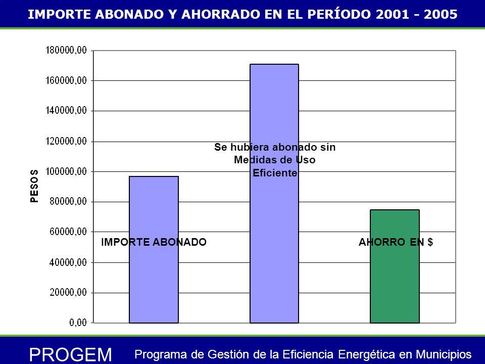 PROGEM Programa de Gestión de la Eficiencia Energética en Municipios AHORRO EN $ Se hubiera abonado sin Medidas de Uso Eficiente IMPORTE ABONADO IMPORTE ABONADO Y AHORRADO EN EL PERÍODO 2001 - 2005