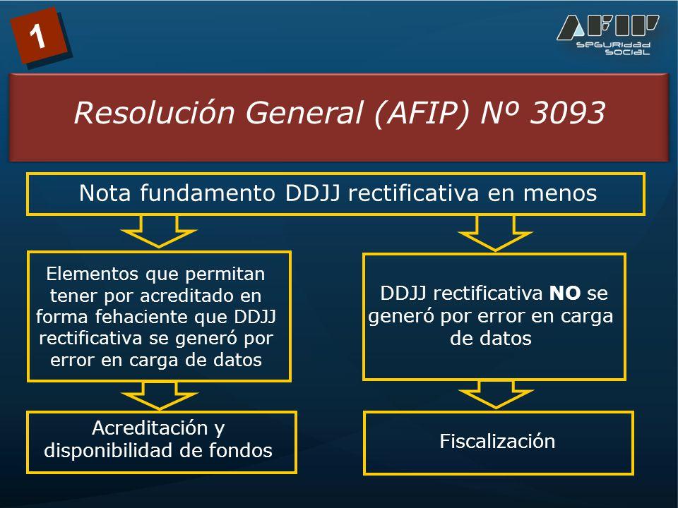 1 Resolución General (AFIP) Nº 3093 Nota fundamento DDJJ rectificativa en menos Elementos que permitan tener por acreditado en forma fehaciente que DDJJ rectificativa se generó por error en carga de datos DDJJ rectificativa NO se generó por error en carga de datos Acreditación y disponibilidad de fondos Fiscalización