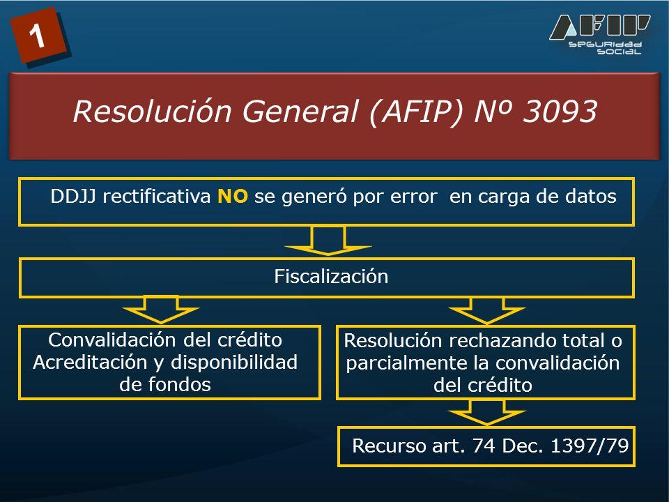Resolución rechazando total o parcialmente la convalidación del crédito 1 Resolución General (AFIP) Nº 3093 DDJJ rectificativa NO se generó por error en carga de datos Fiscalización Convalidación del crédito Acreditación y disponibilidad de fondos Recurso art.
