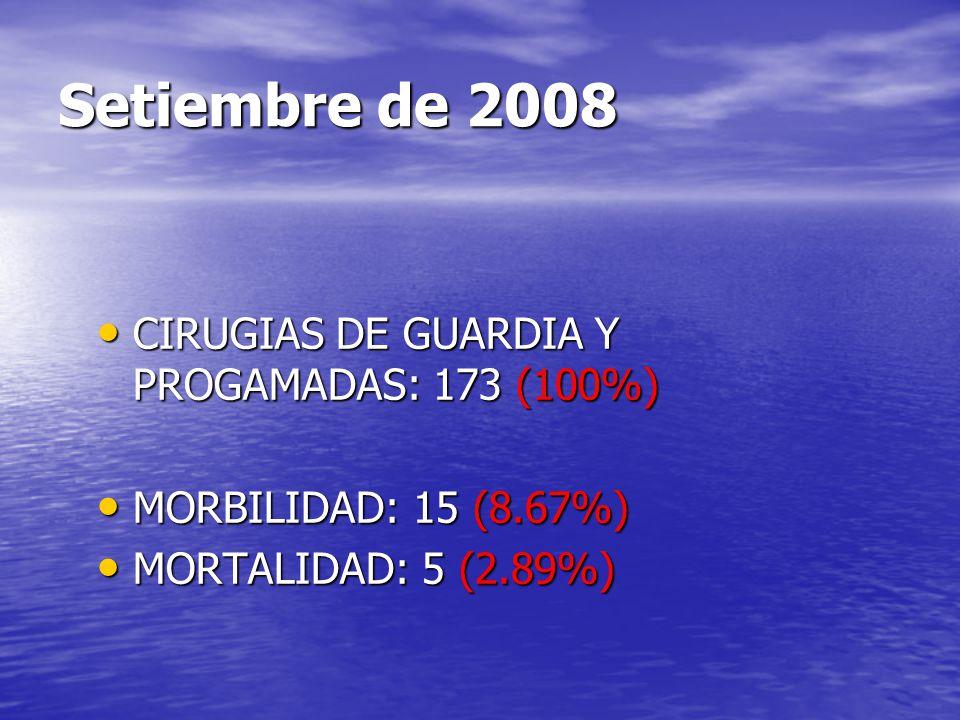 Setiembre de 2008 CIRUGIAS DE GUARDIA Y PROGAMADAS: 173 (100%) CIRUGIAS DE GUARDIA Y PROGAMADAS: 173 (100%) MORBILIDAD: 15 (8.67%) MORBILIDAD: 15 (8.6