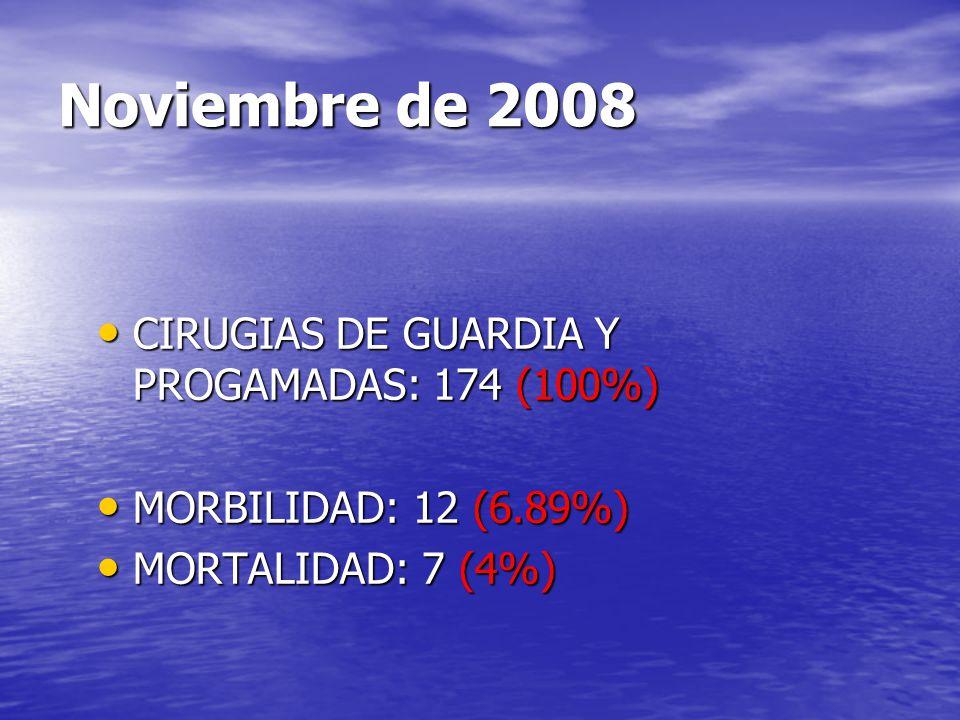Noviembre de 2008 CIRUGIAS DE GUARDIA Y PROGAMADAS: 174 (100%) CIRUGIAS DE GUARDIA Y PROGAMADAS: 174 (100%) MORBILIDAD: 12 (6.89%) MORBILIDAD: 12 (6.8