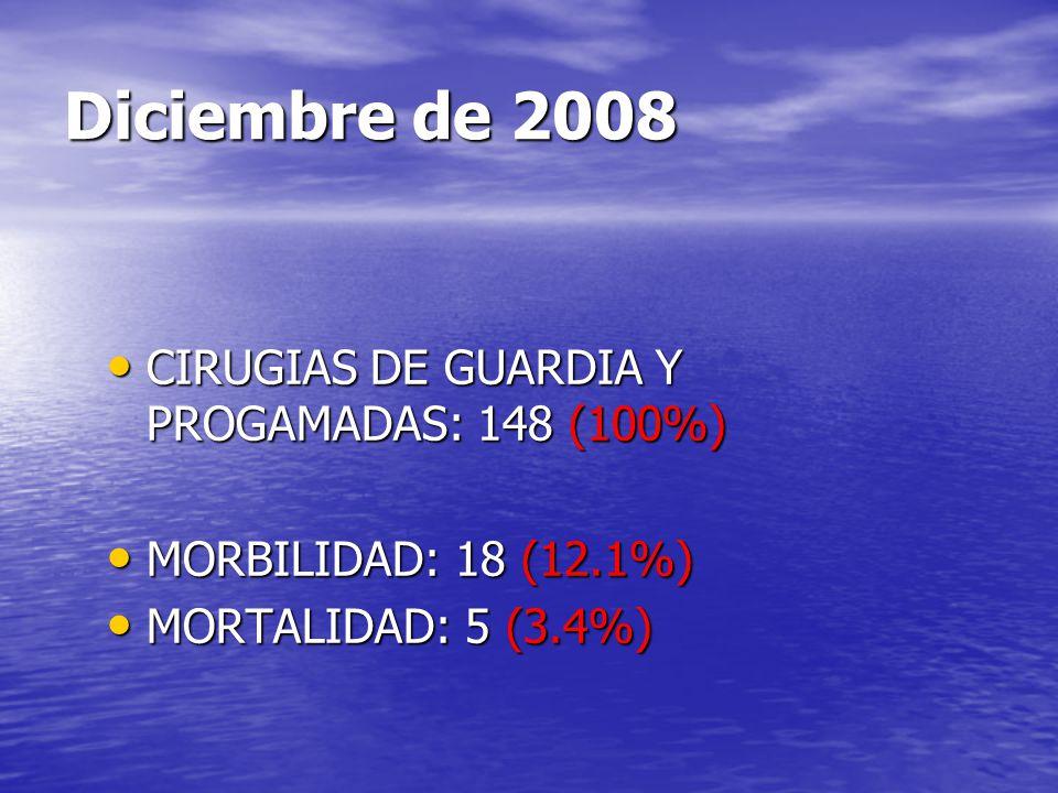 Diciembre de 2008 CIRUGIAS DE GUARDIA Y PROGAMADAS: 148 (100%) CIRUGIAS DE GUARDIA Y PROGAMADAS: 148 (100%) MORBILIDAD: 18 (12.1%) MORBILIDAD: 18 (12.