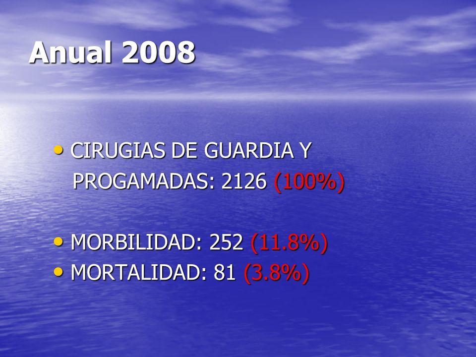 Anual 2008 CIRUGIAS DE GUARDIA Y CIRUGIAS DE GUARDIA Y PROGAMADAS: 2126 (100%) PROGAMADAS: 2126 (100%) MORBILIDAD: 252 (11.8%) MORBILIDAD: 252 (11.8%)
