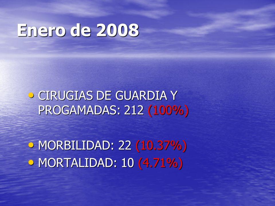 Enero de 2008 CIRUGIAS DE GUARDIA Y PROGAMADAS: 212 (100%) CIRUGIAS DE GUARDIA Y PROGAMADAS: 212 (100%) MORBILIDAD: 22 (10.37%) MORBILIDAD: 22 (10.37%