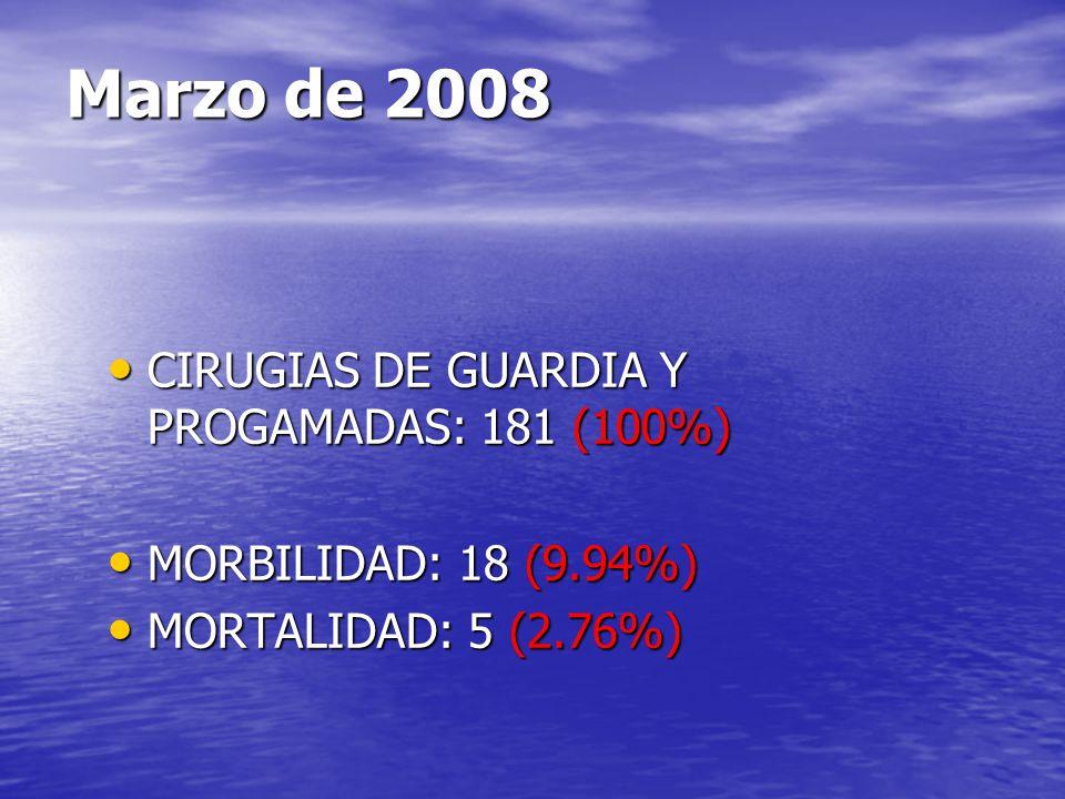 Marzo de 2008 CIRUGIAS DE GUARDIA Y PROGAMADAS: 181 (100%) CIRUGIAS DE GUARDIA Y PROGAMADAS: 181 (100%) MORBILIDAD: 18 (9.94%) MORBILIDAD: 18 (9.94%)