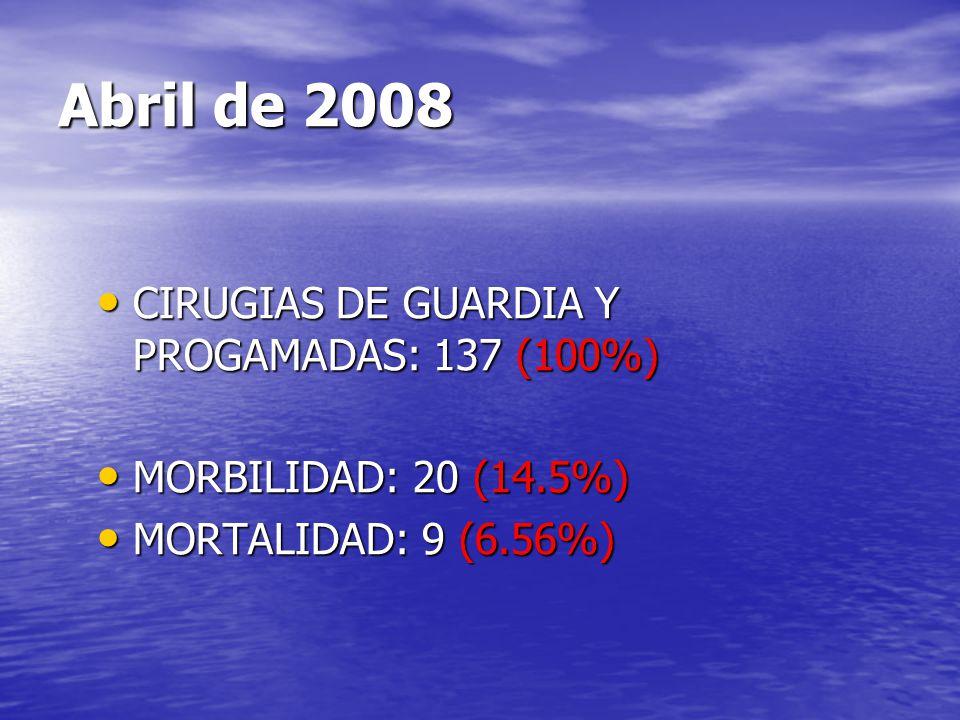 Abril de 2008 CIRUGIAS DE GUARDIA Y PROGAMADAS: 137 (100%) CIRUGIAS DE GUARDIA Y PROGAMADAS: 137 (100%) MORBILIDAD: 20 (14.5%) MORBILIDAD: 20 (14.5%)