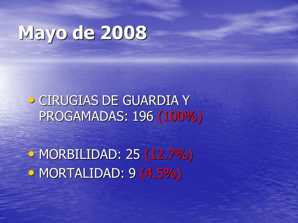 Mayo de 2008 CIRUGIAS DE GUARDIA Y PROGAMADAS: 196 (100%) CIRUGIAS DE GUARDIA Y PROGAMADAS: 196 (100%) MORBILIDAD: 25 (12.7%) MORBILIDAD: 25 (12.7%) M