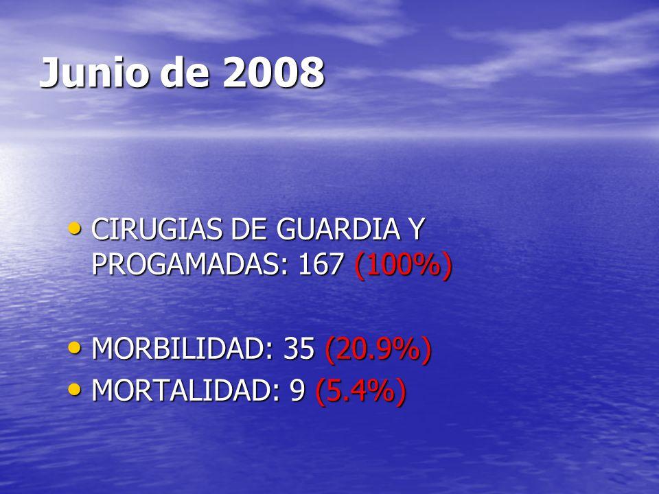 Junio de 2008 CIRUGIAS DE GUARDIA Y PROGAMADAS: 167 (100%) CIRUGIAS DE GUARDIA Y PROGAMADAS: 167 (100%) MORBILIDAD: 35 (20.9%) MORBILIDAD: 35 (20.9%)