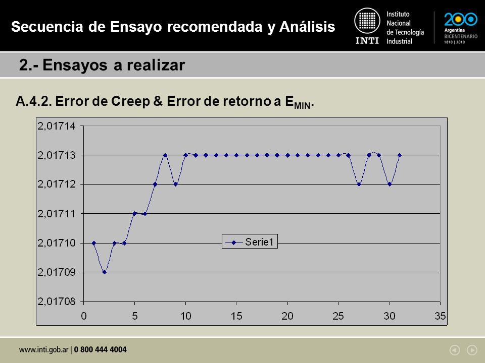 A.4.2.Error de Creep & Error de retorno a E MIN.