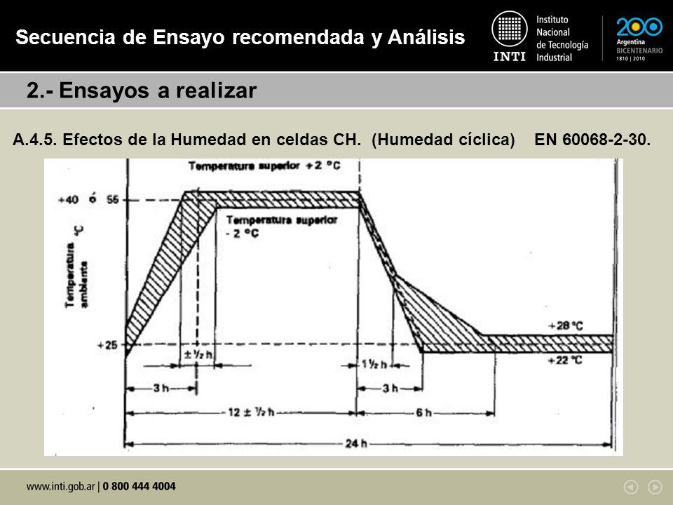 A.4.5.Efectos de la Humedad en celdas CH. (Humedad cíclica) EN 60068-2-30.