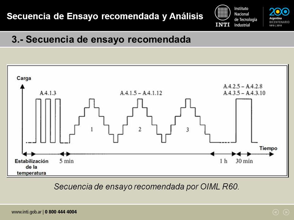 3.- Secuencia de ensayo recomendada Secuencia de Ensayo recomendada y Análisis Secuencia de ensayo recomendada por OIML R60.