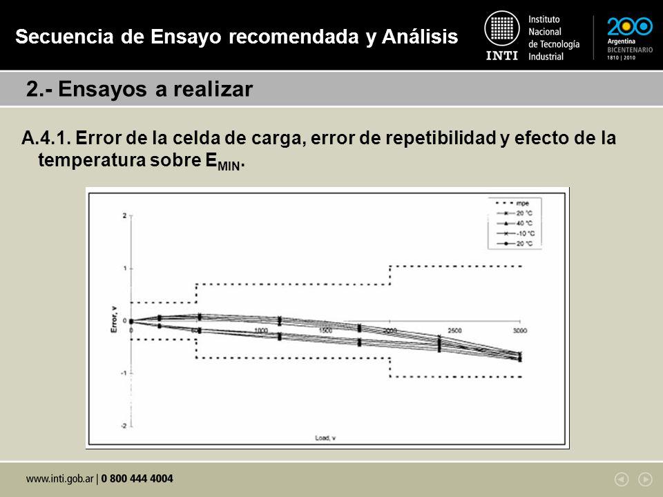 A.4.1.Error de la celda de carga, error de repetibilidad y efecto de la temperatura sobre E MIN.