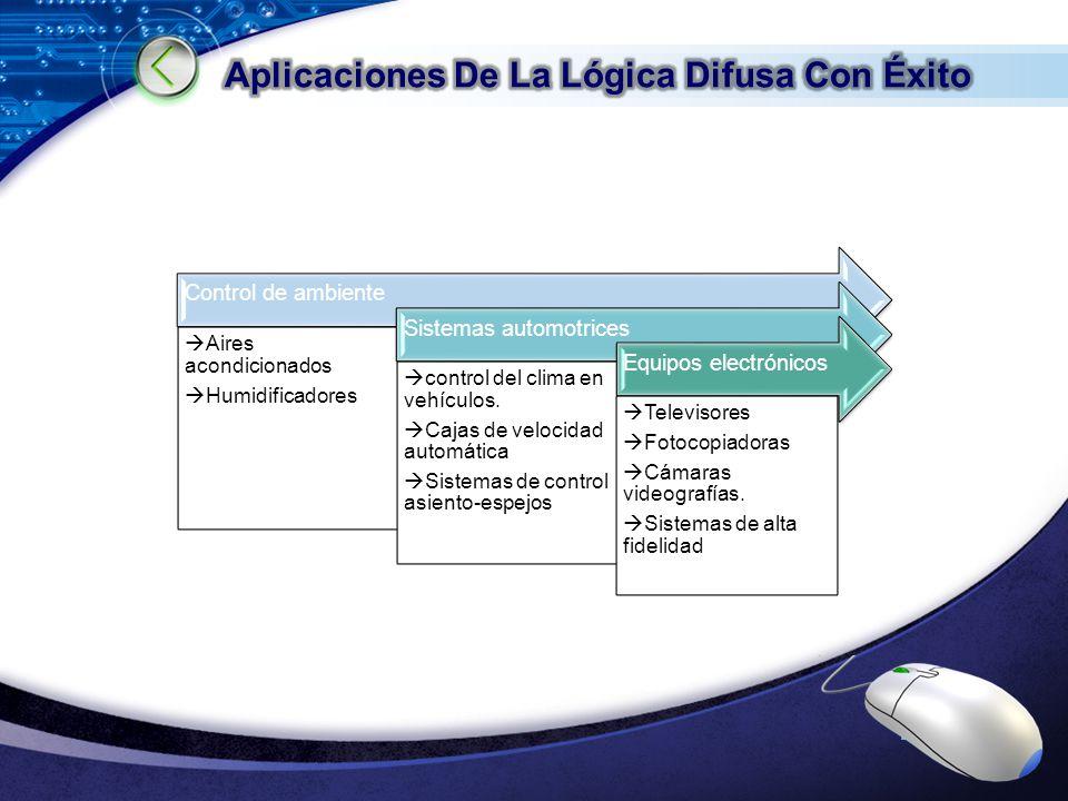 LOGO Control de ambiente Aires acondicionados Humidificadores Sistemas automotrices control del clima en vehículos. Cajas de velocidad automática Sist