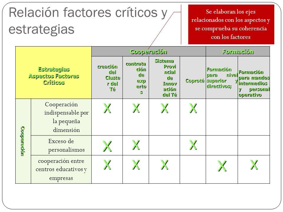 Relación factores críticos y estrategias Estrategias Aspectos Factores CríticosCooperaciónFormación creación del Cluste r del Té contrata ción de exp