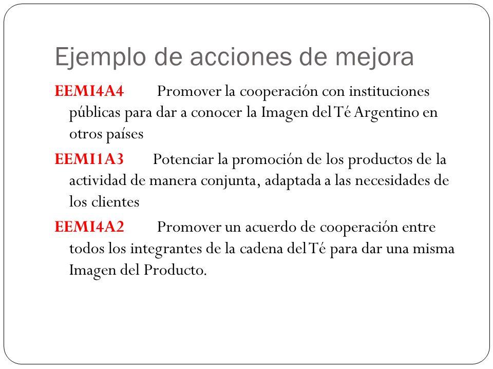 Ejemplo de acciones de mejora EEMI4A4 Promover la cooperación con instituciones públicas para dar a conocer la Imagen del Té Argentino en otros países