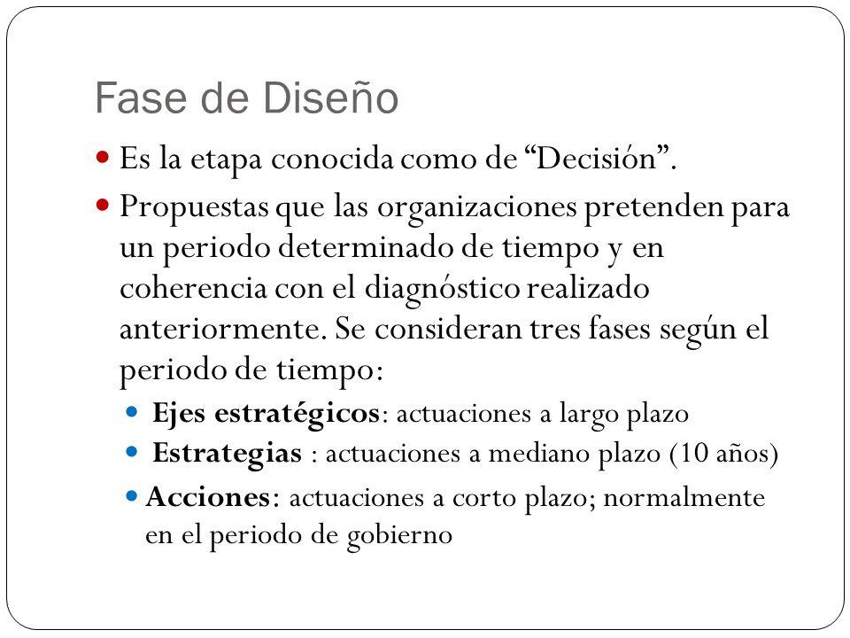 Fase de Diseño Es la etapa conocida como de Decisión. Propuestas que las organizaciones pretenden para un periodo determinado de tiempo y en coherenci