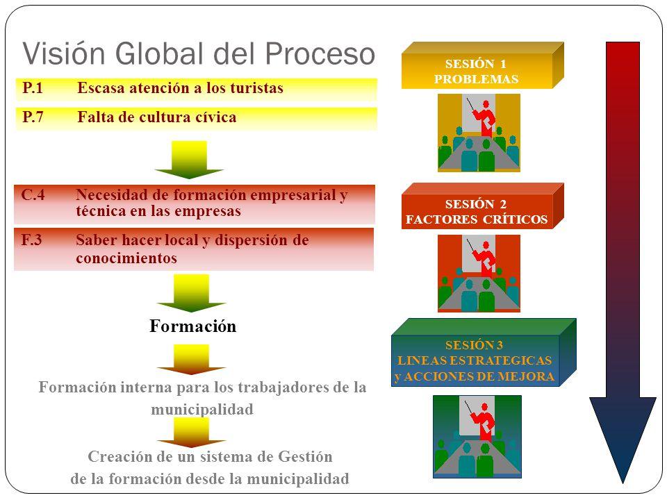 SESIÓN 3 LINEAS ESTRATEGICAS y ACCIONES DE MEJORA SESIÓN 2 FACTORES CRÍTICOS C.4 Necesidad de formación empresarial y técnica en las empresas F.3Saber