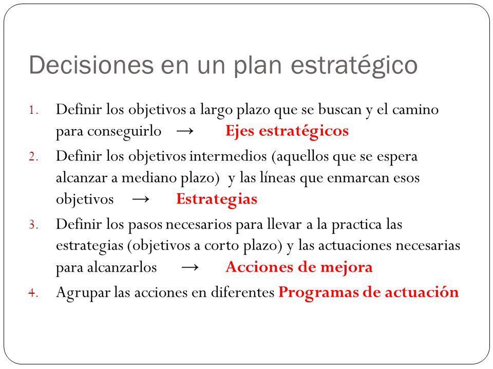 Decisiones en un plan estratégico 1. Definir los objetivos a largo plazo que se buscan y el camino para conseguirlo Ejes estratégicos 2. Definir los o