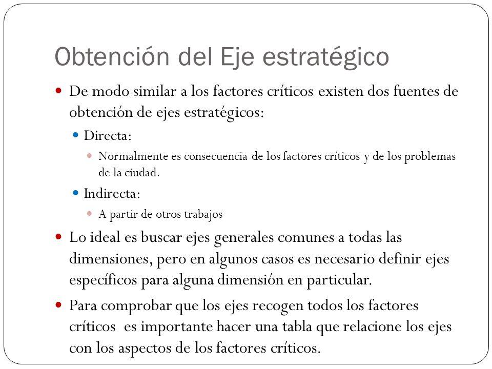 Obtención del Eje estratégico De modo similar a los factores críticos existen dos fuentes de obtención de ejes estratégicos: Directa: Normalmente es c