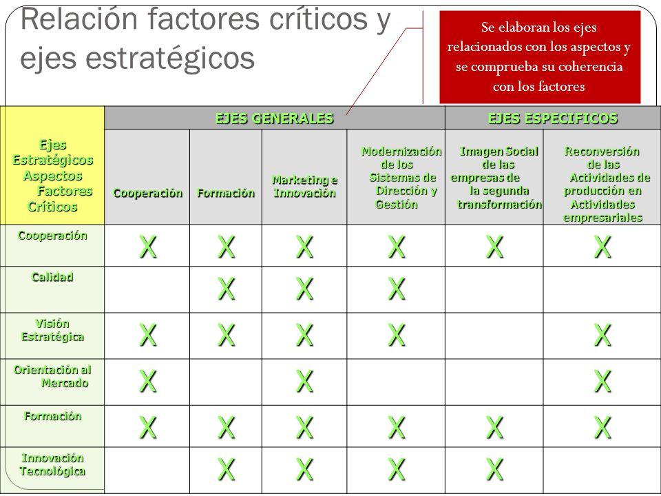 Relación factores críticos y ejes estratégicosEjesEstratégicos Aspectos Factores Críticos EJES GENERALES EJES ESPECIFICOS CooperaciónFormación Marketi