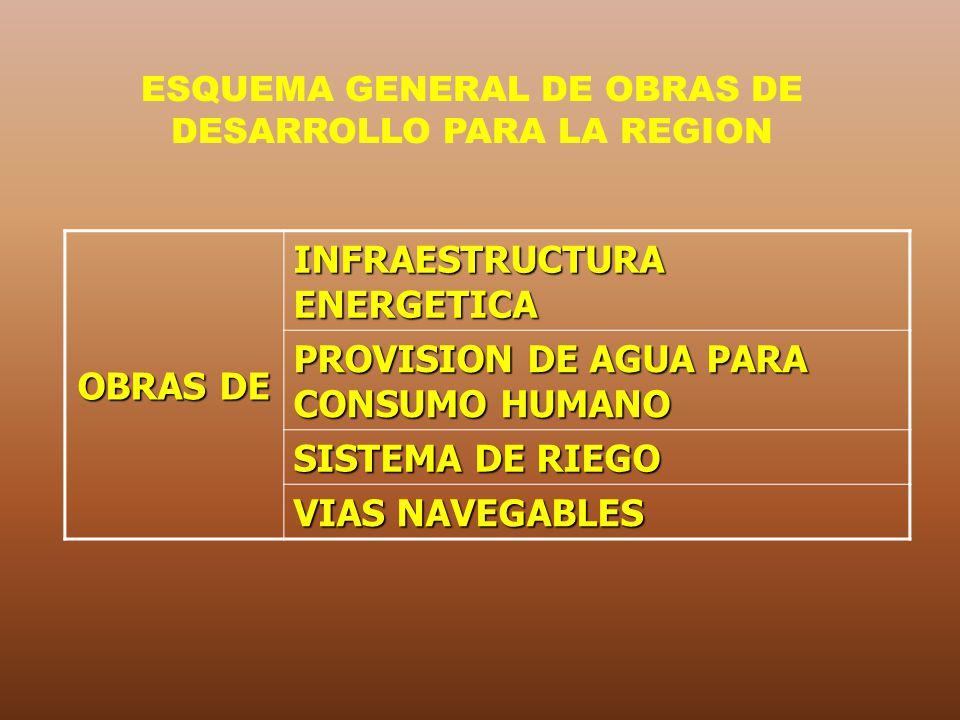 ESQUEMA GENERAL DE OBRAS DE DESARROLLO PARA LA REGION OBRAS DE INFRAESTRUCTURA ENERGETICA PROVISION DE AGUA PARA CONSUMO HUMANO SISTEMA DE RIEGO VIAS