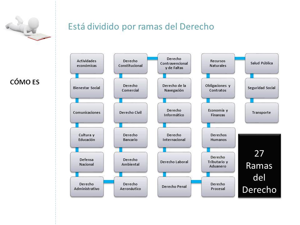 Actividades económicas Bienestar SocialComunicaciones Cultura y Educación Defensa Nacional Derecho Administrativo Derecho Aeronáutico Derecho Ambienta