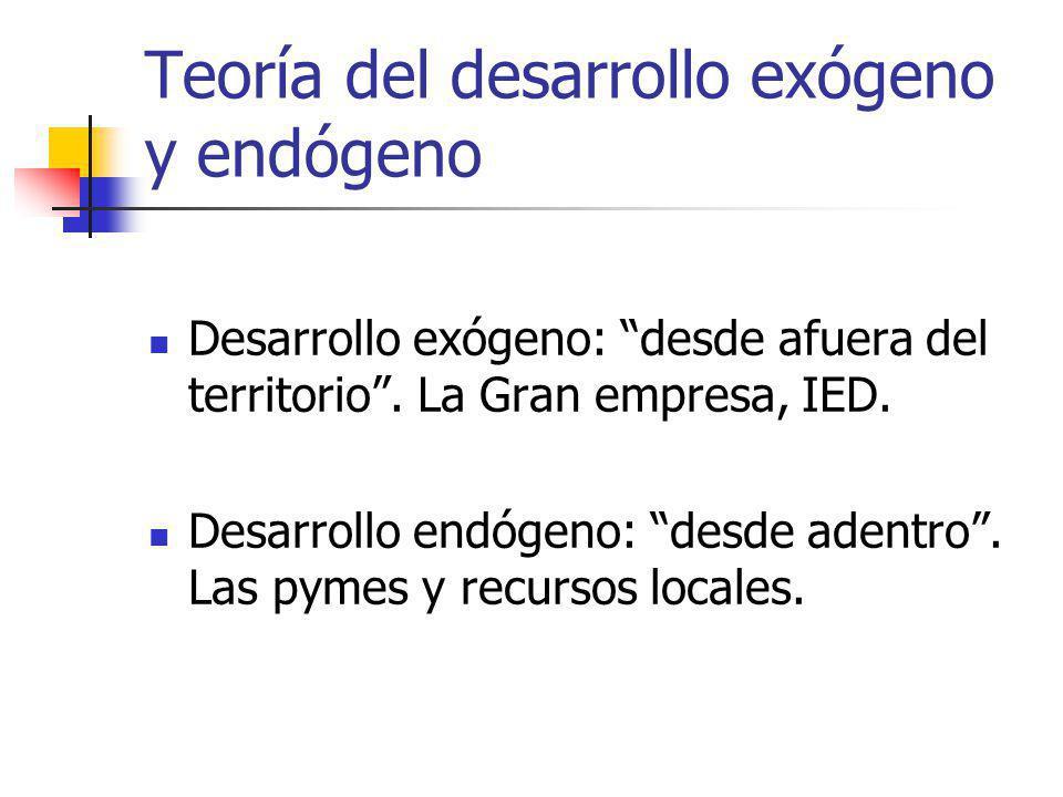 Teoría del desarrollo exógeno y endógeno Desarrollo exógeno: desde afuera del territorio. La Gran empresa, IED. Desarrollo endógeno: desde adentro. La