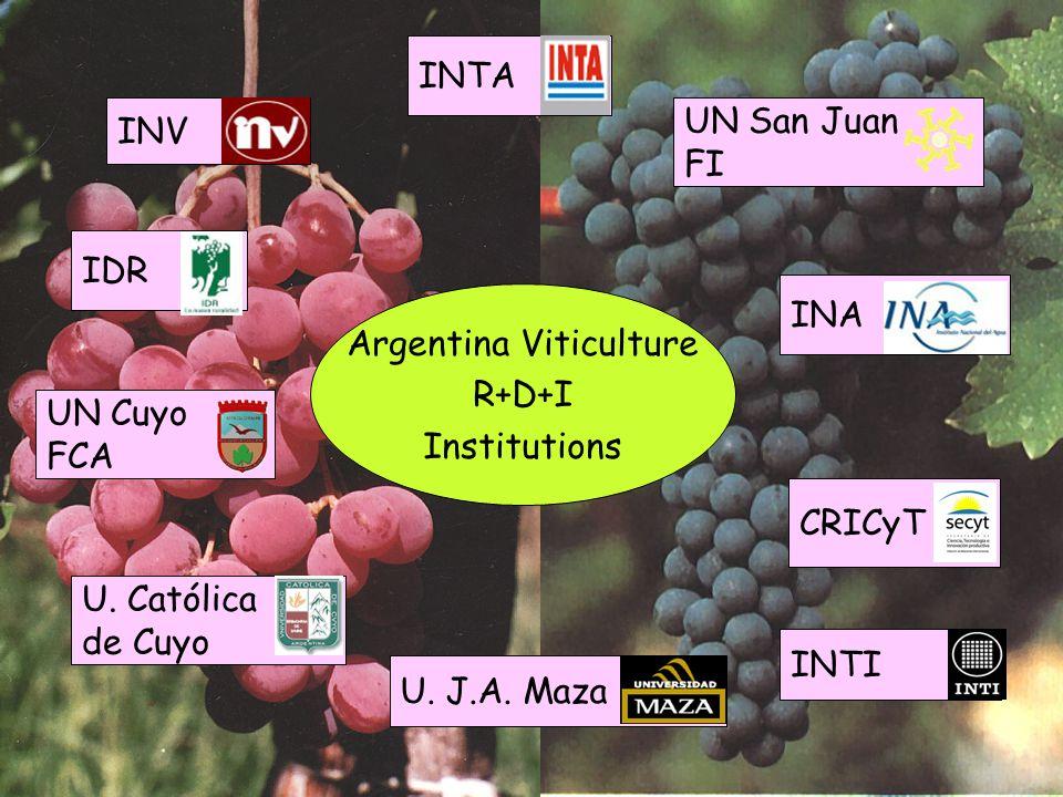 Argentina Viticulture R+D+I Institutions INV INTA UN Cuyo FCA UN San Juan FI U. Católica de Cuyo U. J.A. Maza INA CRICyT INTI IDR