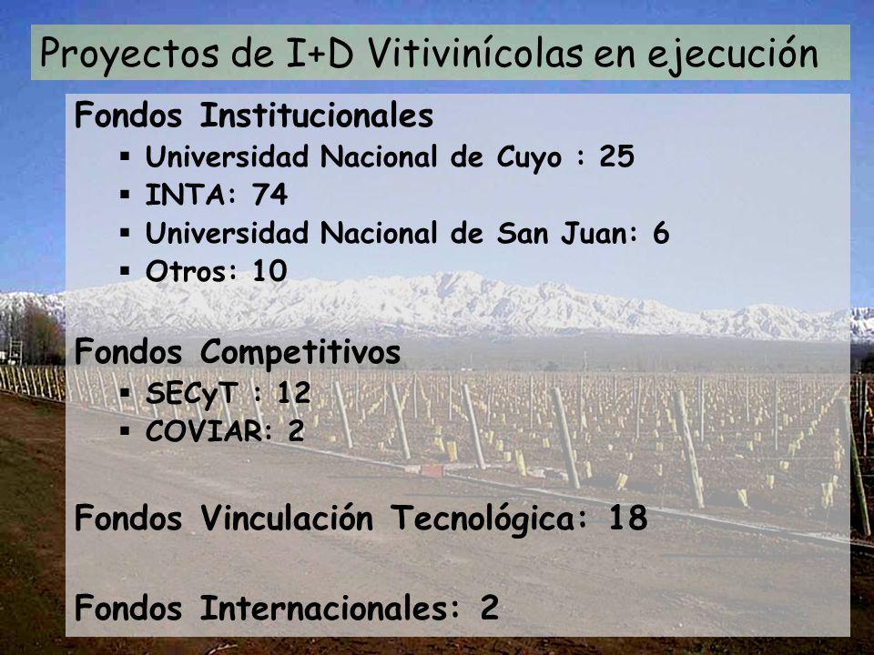 Proyectos de I+D Vitivinícolas en ejecución Fondos Institucionales Universidad Nacional de Cuyo : 25 INTA: 74 Universidad Nacional de San Juan: 6 Otros: 10 Fondos Competitivos SECyT : 12 COVIAR: 2 Fondos Vinculación Tecnológica: 18 Fondos Internacionales: 2