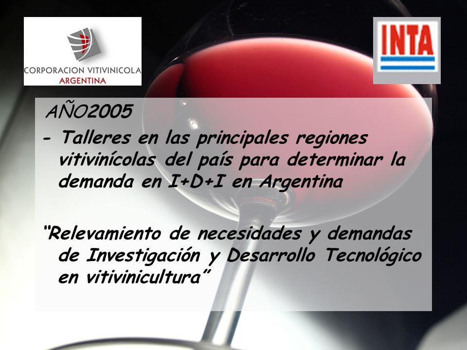 AÑO2005 - Talleres en las principales regiones vitivinícolas del país para determinar la demanda en I+D+I en Argentina Relevamiento de necesidades y demandas de Investigación y Desarrollo Tecnológico en vitivinicultura