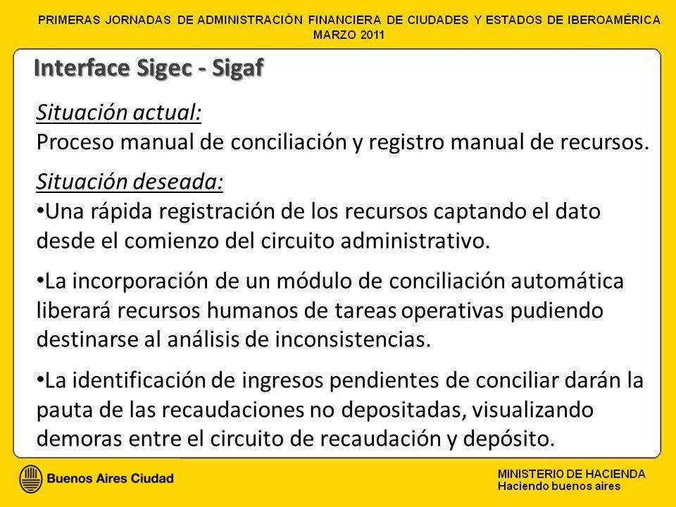 Situación actual: Proceso manual de conciliación y registro manual de recursos. Situación deseada: Una rápida registración de los recursos captando el