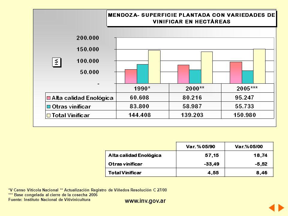 Var. % 05/90Var.% 05/00 Alta calidad Enológica 57,15 18,74 Otras vinificar -33,49 -5,52 Total Vinificar 4,55 8,46 *V Censo Vitícola Nacional ** Actual