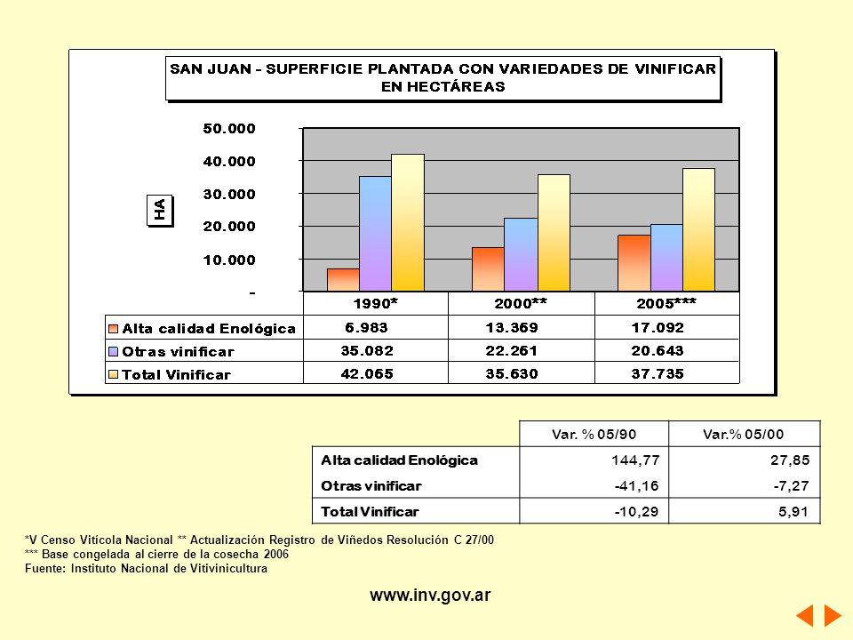 Var. % 05/90Var.% 05/00 Alta calidad Enológica 144,77 27,85 Otras vinificar -41,16 -7,27 Total Vinificar -10,29 5,91 *V Censo Vitícola Nacional ** Act