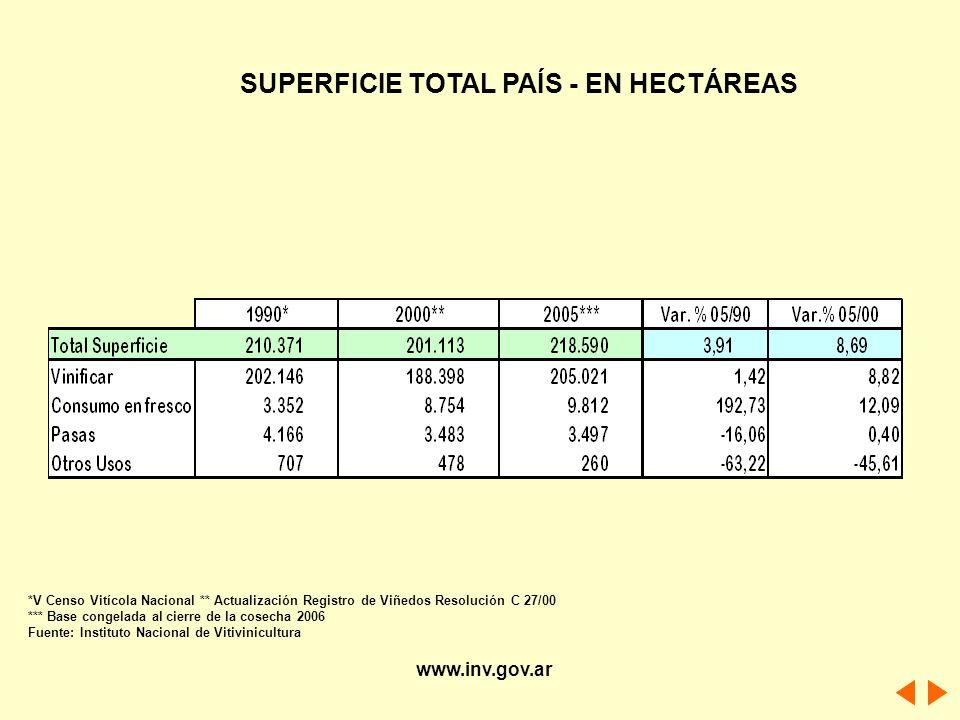 SUPERFICIE TOTAL PAÍS - EN HECTÁREAS *V Censo Vitícola Nacional ** Actualización Registro de Viñedos Resolución C 27/00 *** Base congelada al cierre d