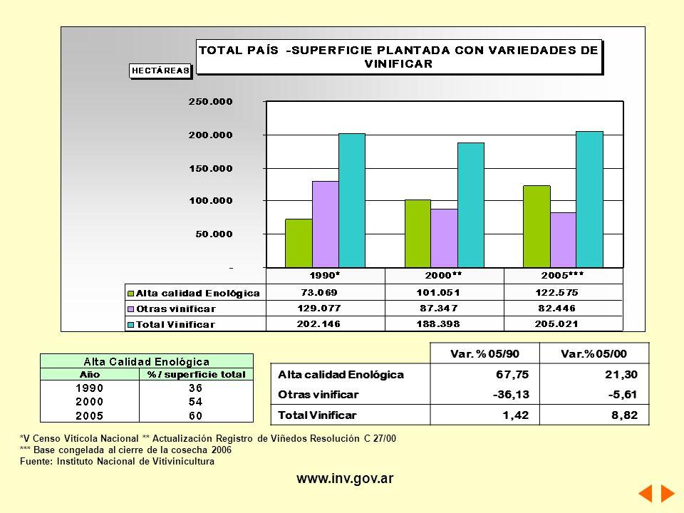 Var. % 05/90Var.% 05/00 Alta calidad Enológica 67,75 21,30 Otras vinificar -36,13 -5,61 Total Vinificar 1,42 8,82 *V Censo Vitícola Nacional ** Actual