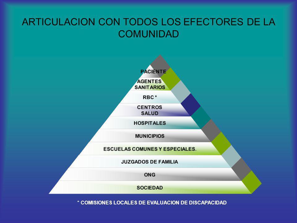 ARTICULACION CON TODOS LOS EFECTORES DE LA COMUNIDAD PACIENTE AGENTES SANITARIOS RBC * CENTROS SALUD HOSPITALES MUNICIPIOS ESCUELAS COMUNES Y ESPECIAL