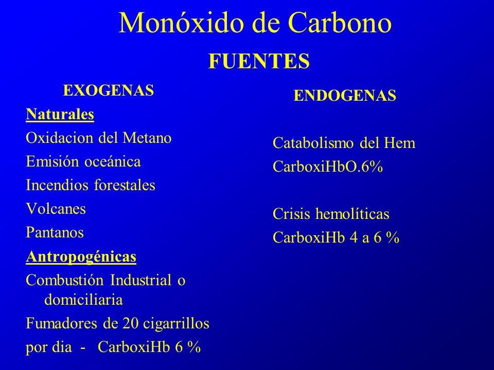 Monóxido de Carbono FUENTES EXOGENAS Naturales Oxidacion del Metano Emisión oceánica Incendios forestales Volcanes Pantanos Antropogénicas Combustión